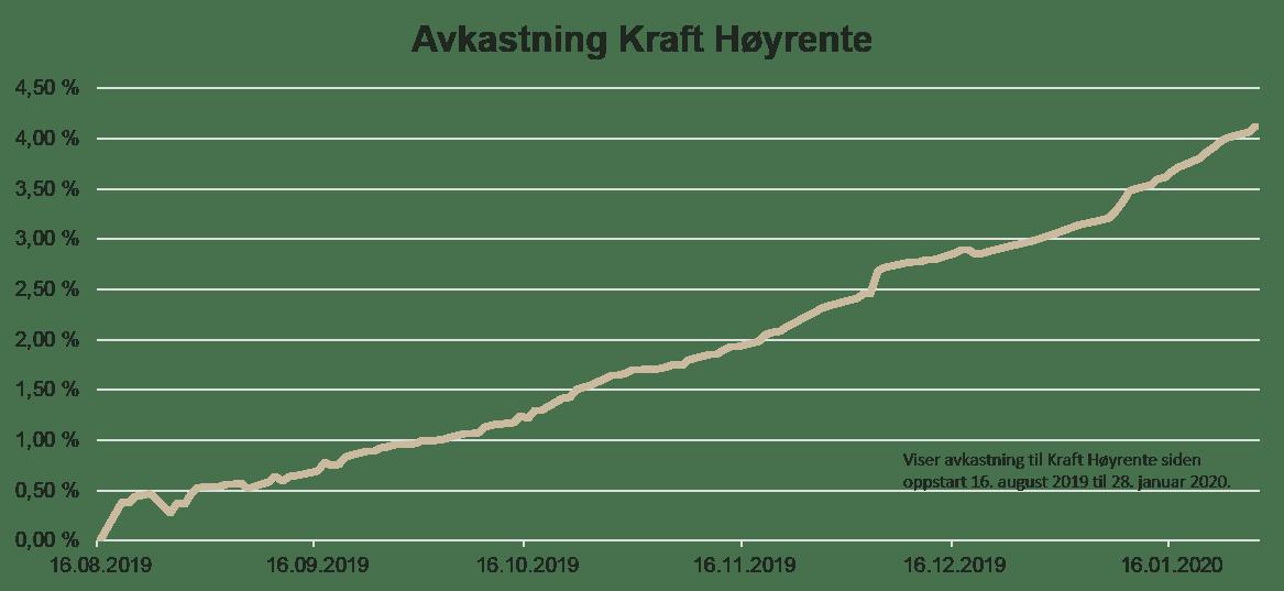 Avkastning Kraft Hyrente 1.png