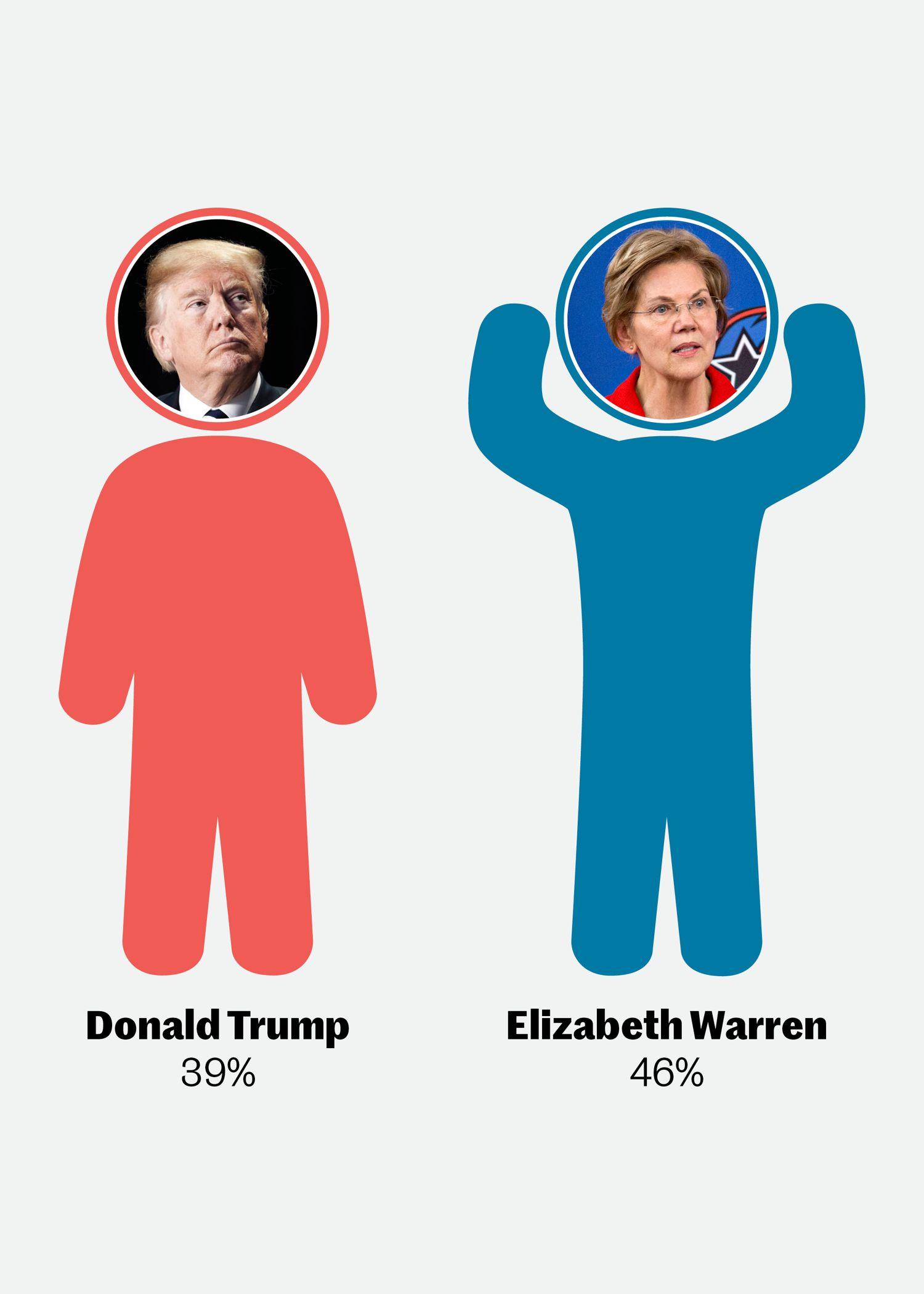 trump_vs_warren_mobil.jpg