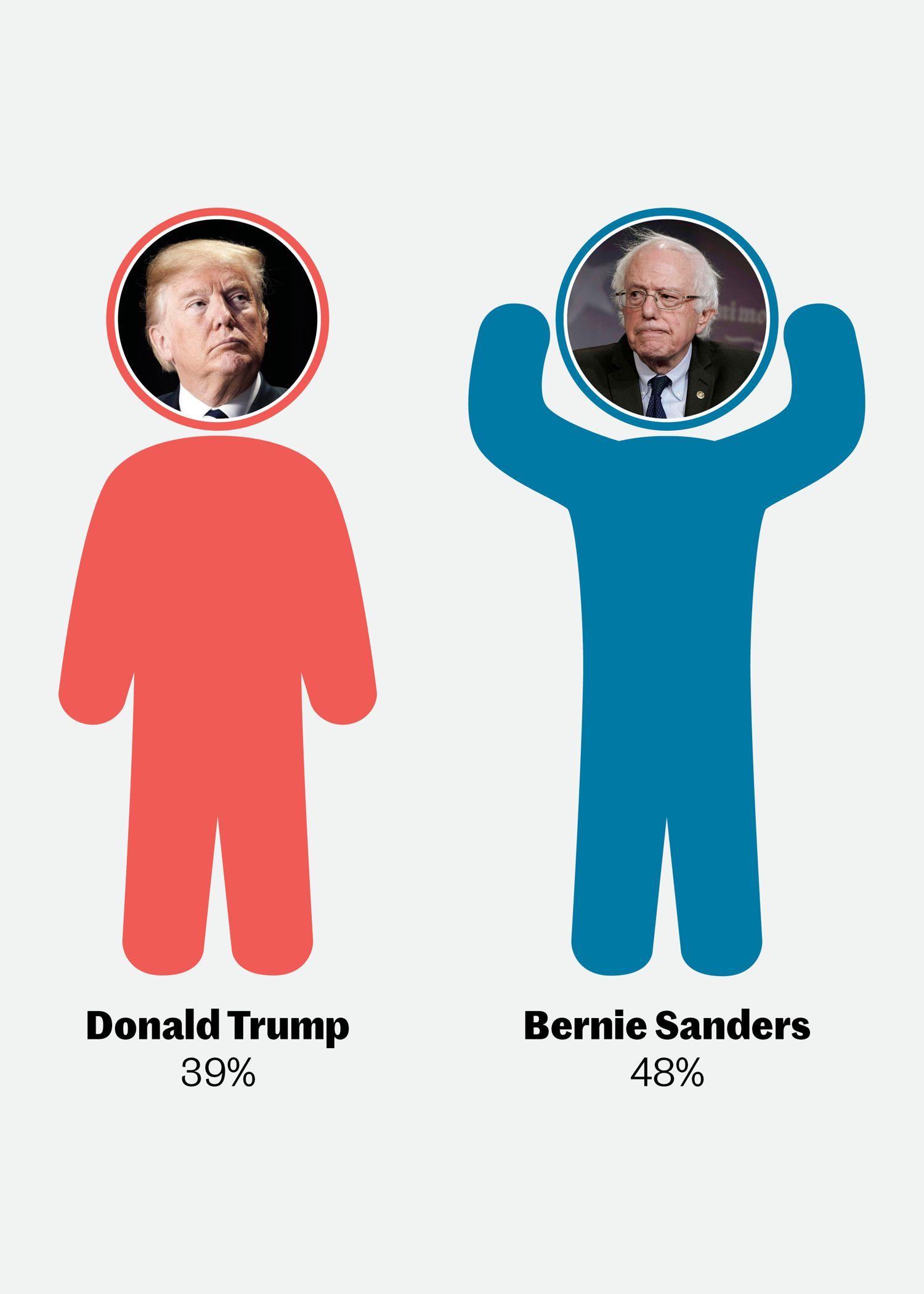 trump_vs_sanders_mobil.jpg